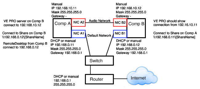 VEPro to PC Slave using 2 separate ethernet connections